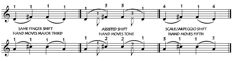 shifttypes