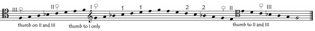 thumb choreog GD- just A