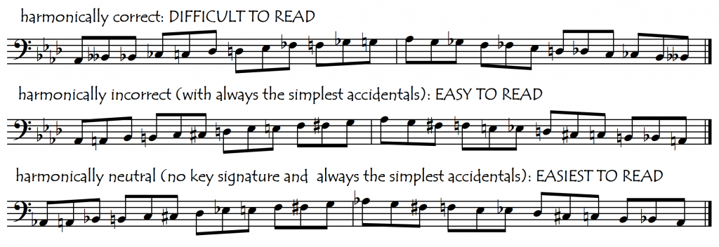 chromatic scale notations