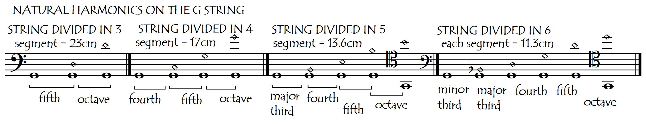 distances and intervals harmonic series