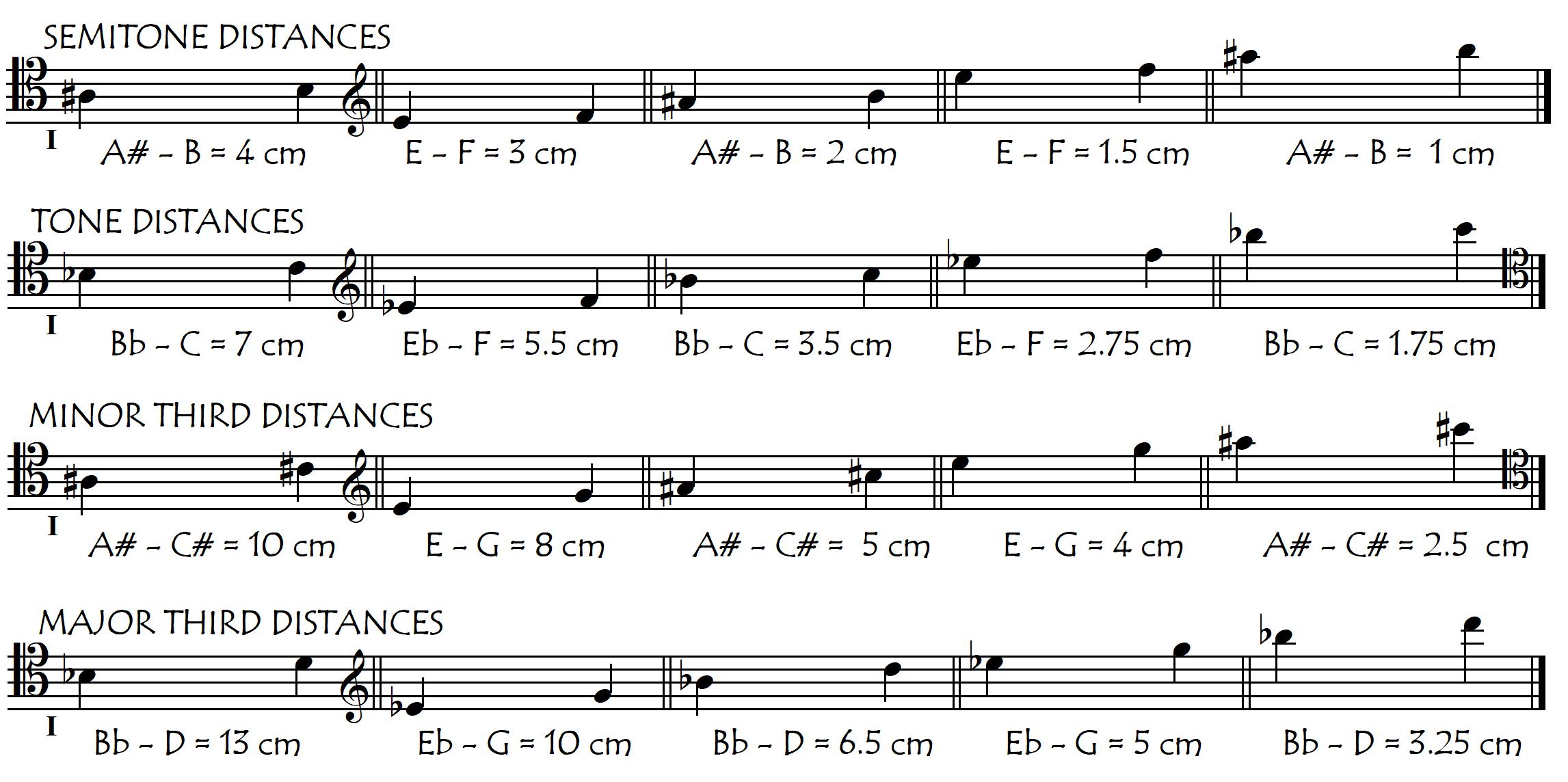 semis tones min3 and maj 3