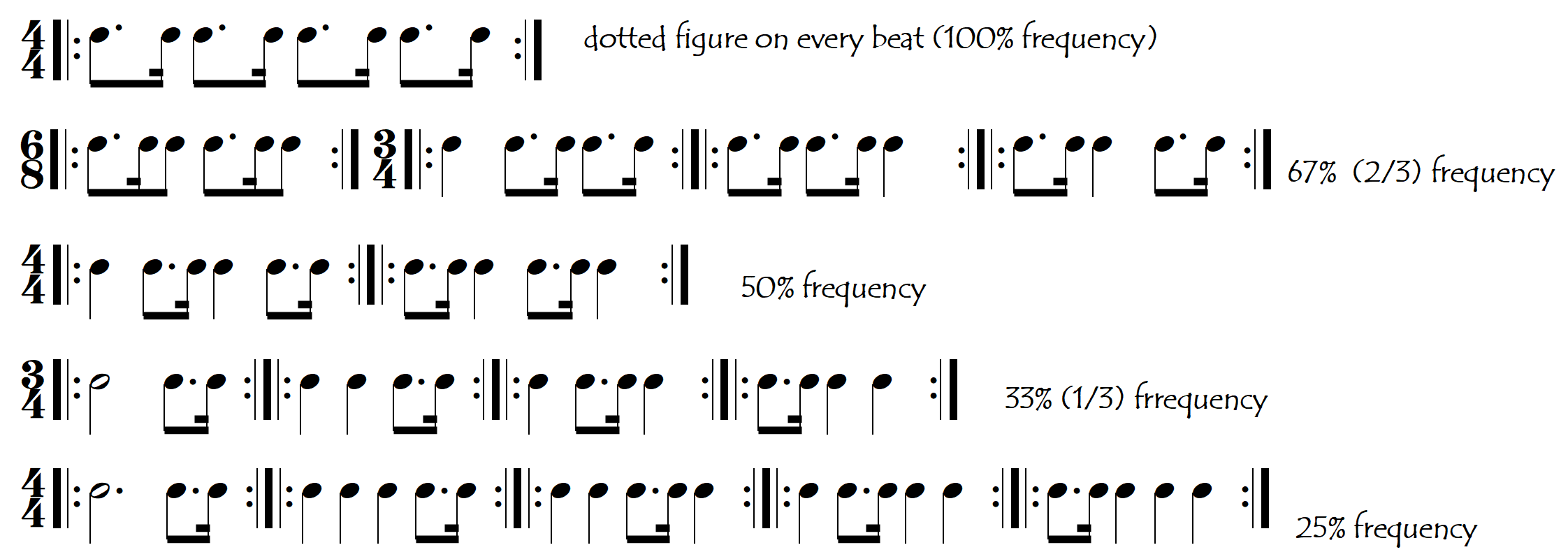 dotted frequencies